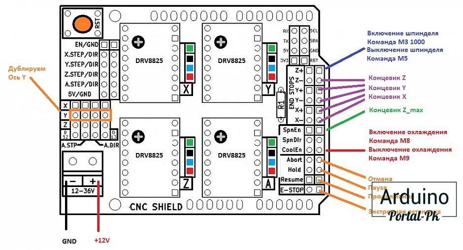 arduino uno cnc shield v3. Black Bedroom Furniture Sets. Home Design Ideas
